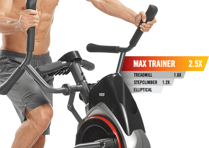 Burn 2.5X calories with Max Trainer